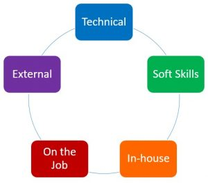types-of-business-training