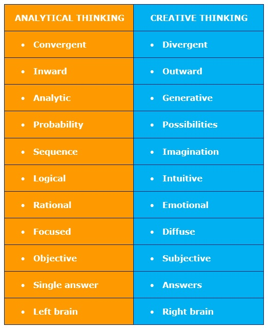 thinking skills - analytical, critical and creative thinking