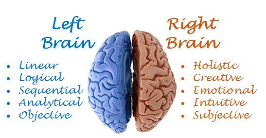 graphic relating to Left Brain Right Brain Test Printable named Still left head and instantly Mind - Capabilities