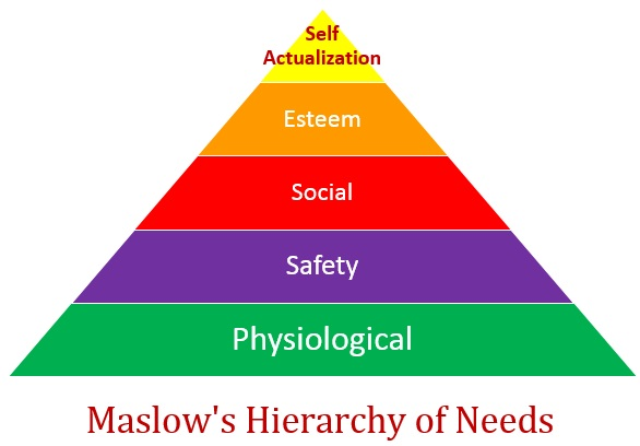 Maslow's Hierachary of Needs