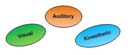 Visual-Auditory-Kinesthetic (VAK) learning styles model