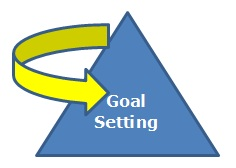 Goal Seting Pyramid