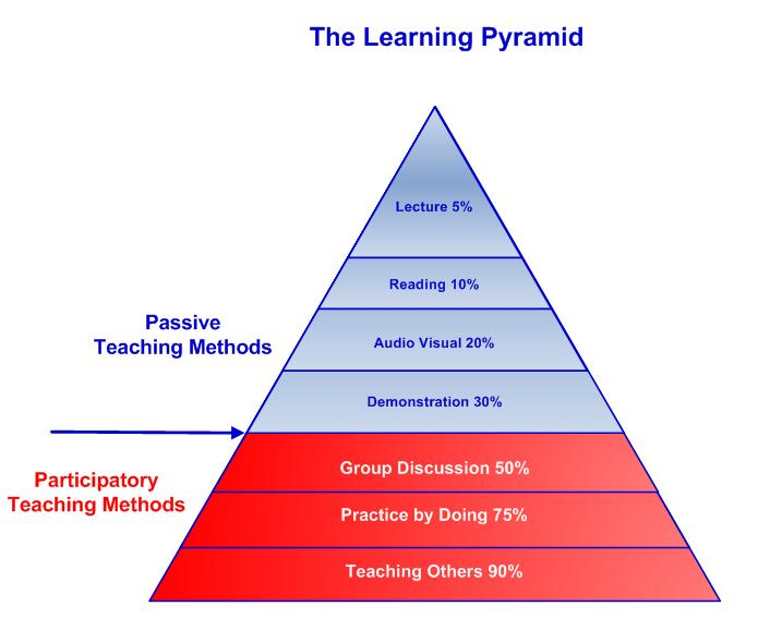 the learning pyramid - various percentages of retention