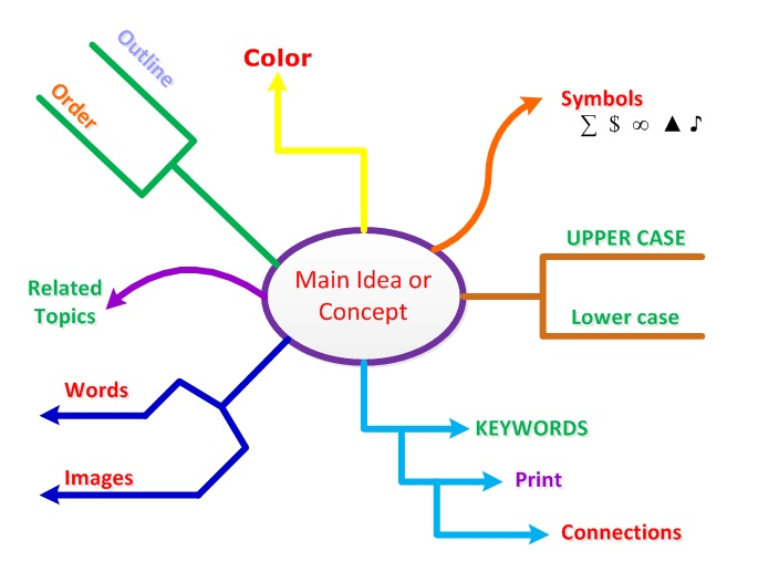 Brainstorming with Mind Mapping