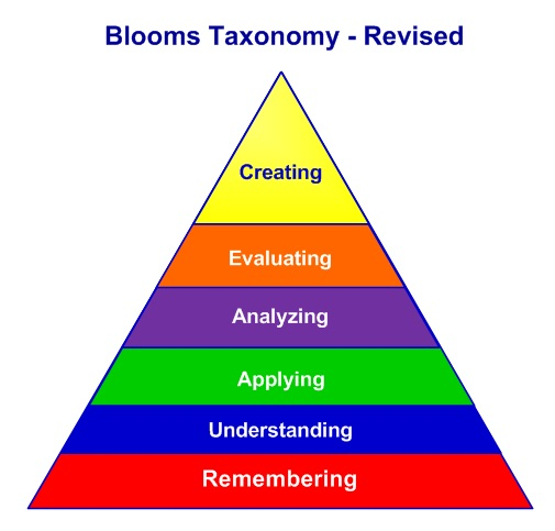 Blooms Revised