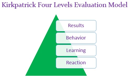 effective managing change kirkpatrick The purpose of this book is to make it easy for you, the reader, to understand the four levels that i (don) have developed, and to obtain practical help on how to apply any one or all of them.