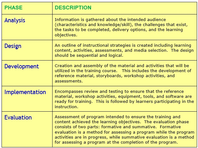 Addie model instructional design training course for Instructional design analysis template