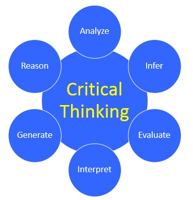 critical thinking vs innovative thinking Critical thinking is the objective analysis of facts to form a judgment the subject is complex, and several different definitions exist, which generally include the.