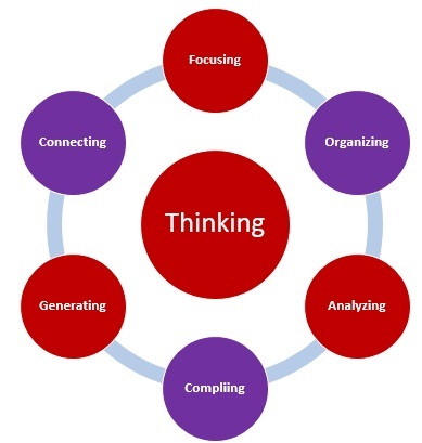 key components of critical thinking Selection from think smarter: critical thinking to improve problem-solving and   which provides tools and techniques, consists of three components: clarity,   the single most important reason why headscratchers—projects, initiatives,.