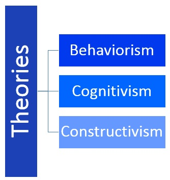 Learning theories Behaviorism, Cognitive and Constructivist