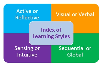 Index of Learning Styles