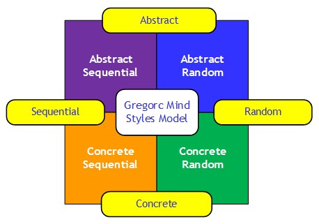 Gregorc Mind Styles Model