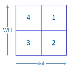 Skill Will Matrix - The Peak Performance Center