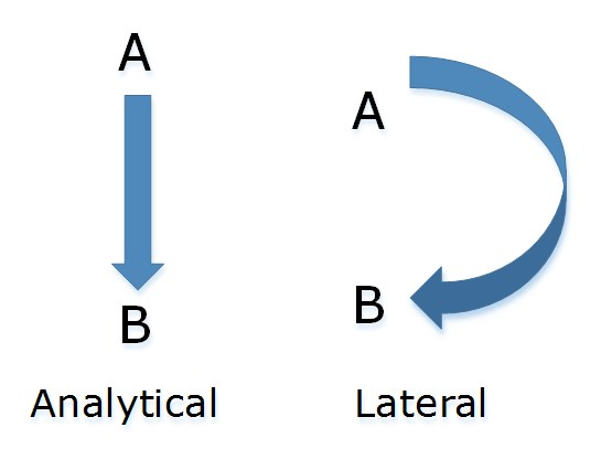 Analytical vs. Lateral Thinking