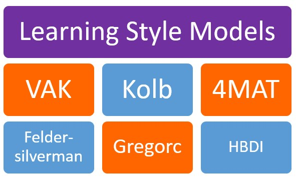 Types of Learning Styles Models