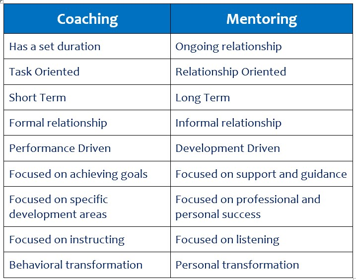 Coaching vs mentoring