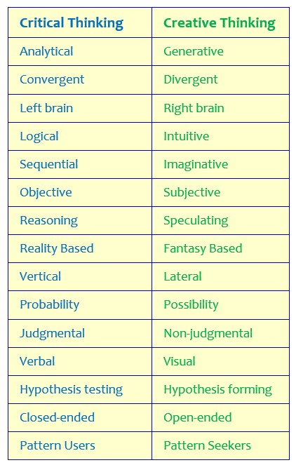 critical-thinking-vs-creative-thinking
