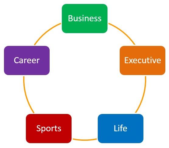 types involving coaches category essay