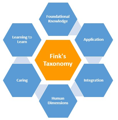 taxonomy-of-significant-learning