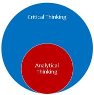 analytical and critical thinking Urged to provide explicit instruction in critical thinking, to teach how to transfer to new contexts, and to use cooperative or collaborative learning methods and.