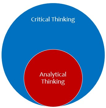 evaluating critical thinking