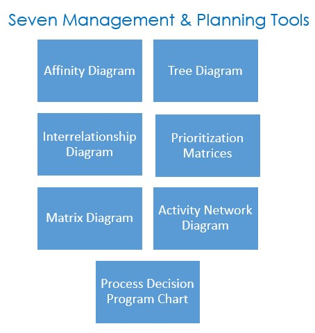 Seven management and planning tools the peak performance for Planning tools