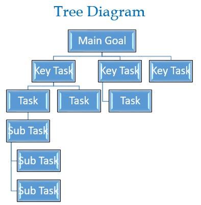 Tree Diagram The Peak Performance Center