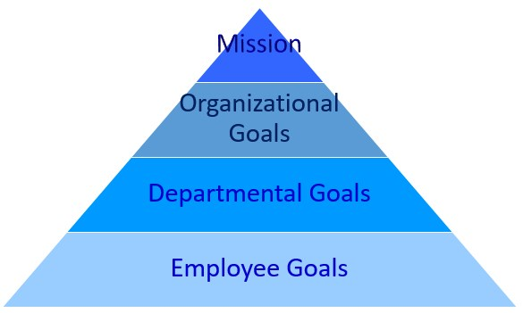 Aligning Organizational Goals to Employee Goals - The Peak Performance Center
