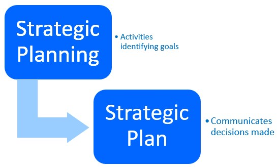 Strategic Planning - The Peak Performance Center