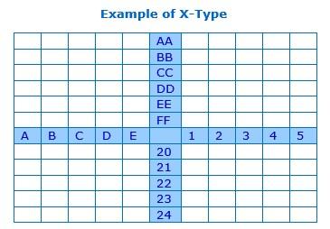 X type matrix matrix diagram the peak performance center