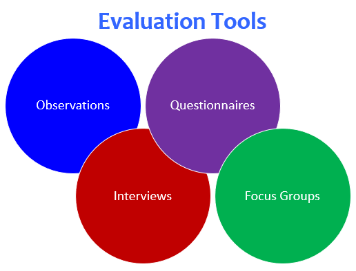 training evaluation Pdf | a decade of training evaluation and training effectiveness research was   this model integrates four prior evaluation models and results of 10 years of.