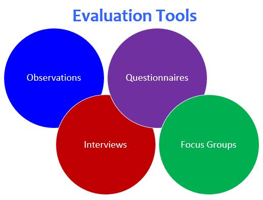 Evalsim a performance evaluation exercise