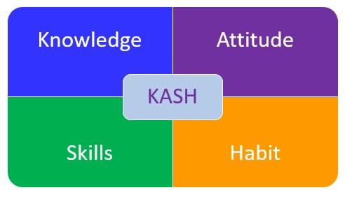 Knowledge Attitudes Skills Habits The Peak Performance Center