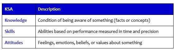 Knowledge Skills And Attitudes The Peak Performance Center
