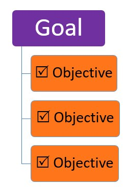 Image result for goals and objectives