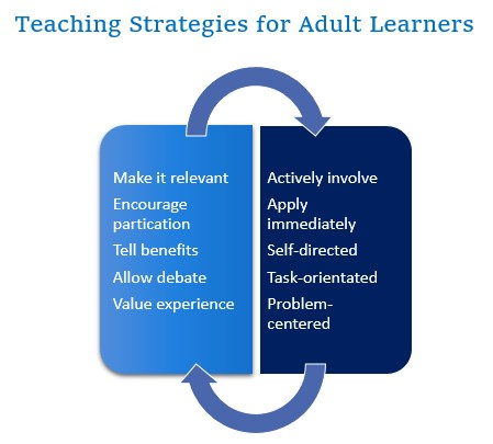 strategies learners Learning adult