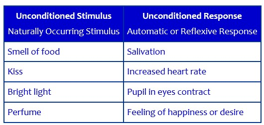 Classical Conditioning - The Peak Performance Center