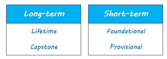 Long-term and Short-term chart
