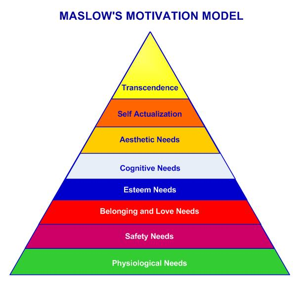 Maslow new Pyramid