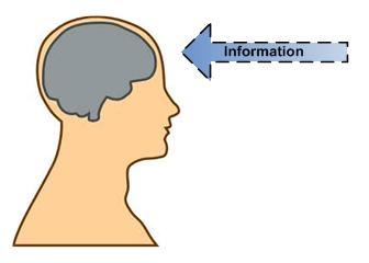 processing info