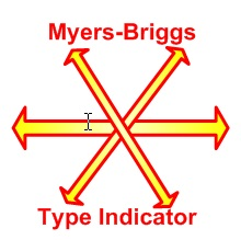 Matches myers briggs personality The Myers