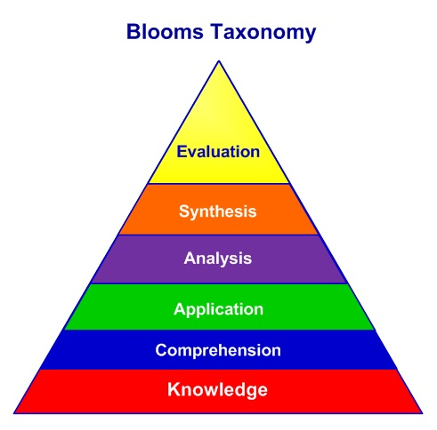 Bloom's Taxonomy - Learning Classification systemThe Peak Performance Center