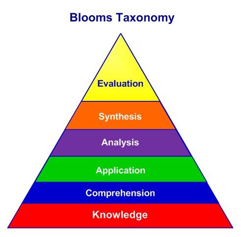 Blooms Tamonomy