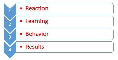 Kirkpatrick Four Levels Eval