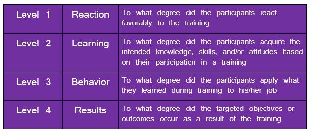 Kirkpatricks four levels evaluation
