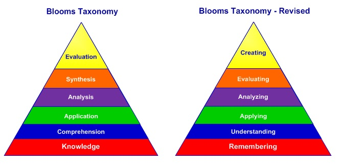Blooms Taxonomy Comparison