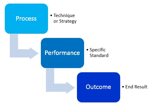 Types of goals process