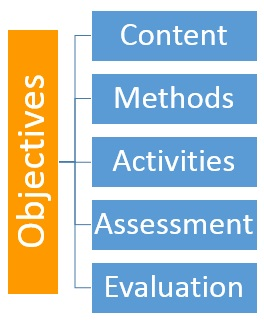 Objectives purpose