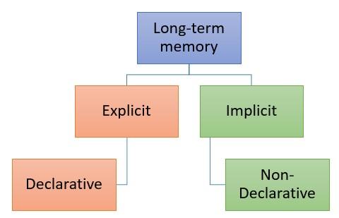 Declarative and non-declarative