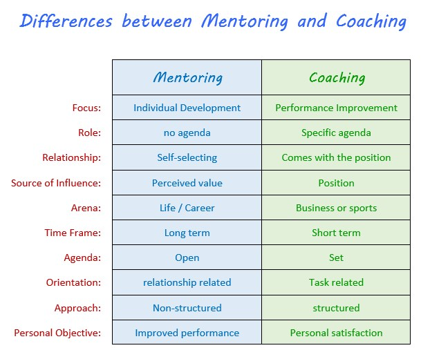 Differences coaching mentoring